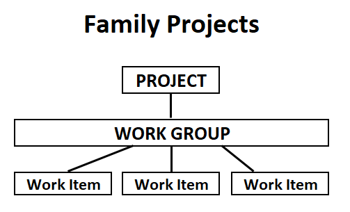 Family Software